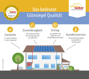 Austria Solar Gütesiegel Infografik