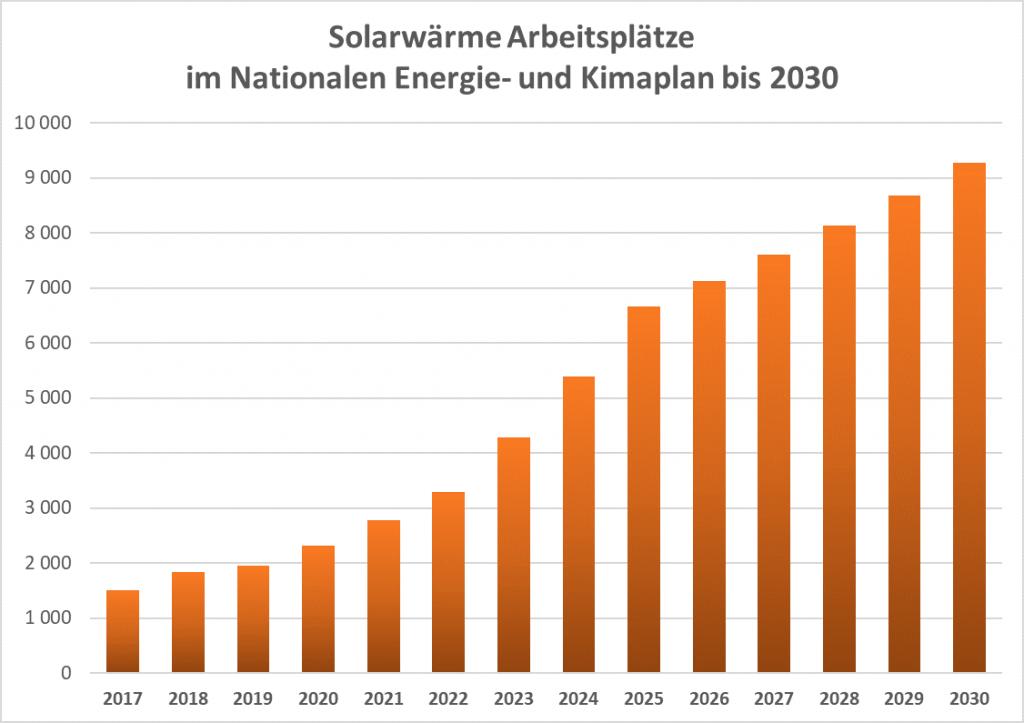 Grafik Statistik Diagramm Solarwärme NEKP 2030 Arbeitsplätze