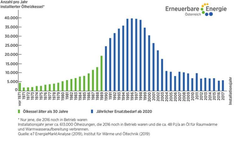 Statistik Grafik Diagramm EEÖ Erneuerbare Energie Österreich Ölkessel Auslaufmodell