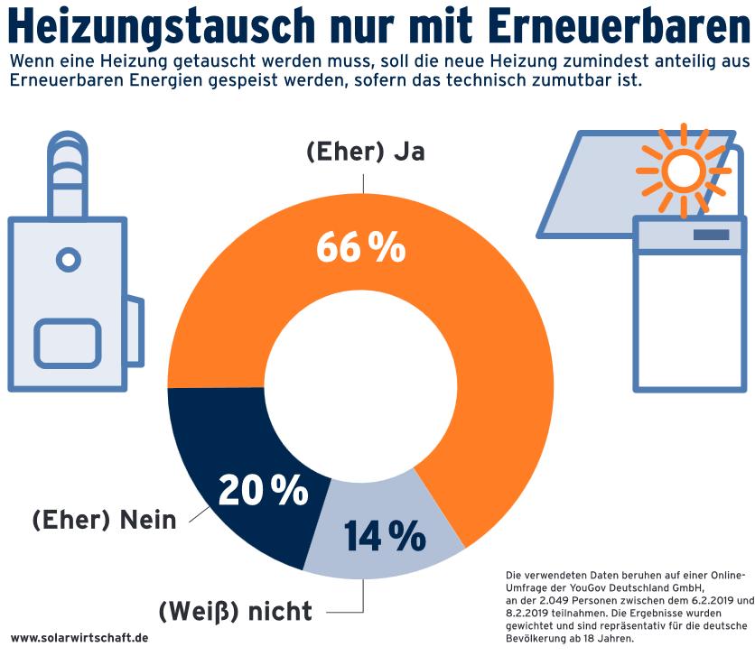 Grafik Umfrage Nachfrage Heizungstausch mit Erneuerbaren Energien
