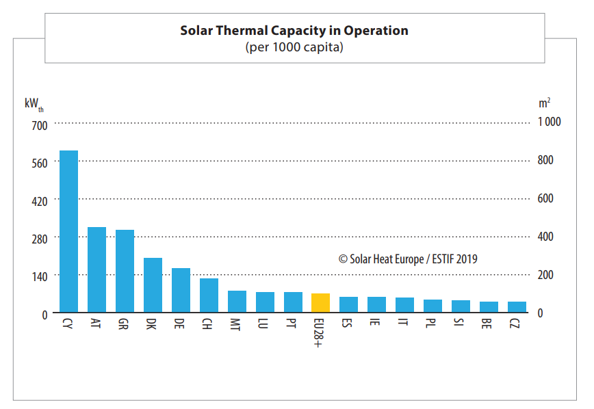 Solar Thermal Capacity per capita in Operation 2018