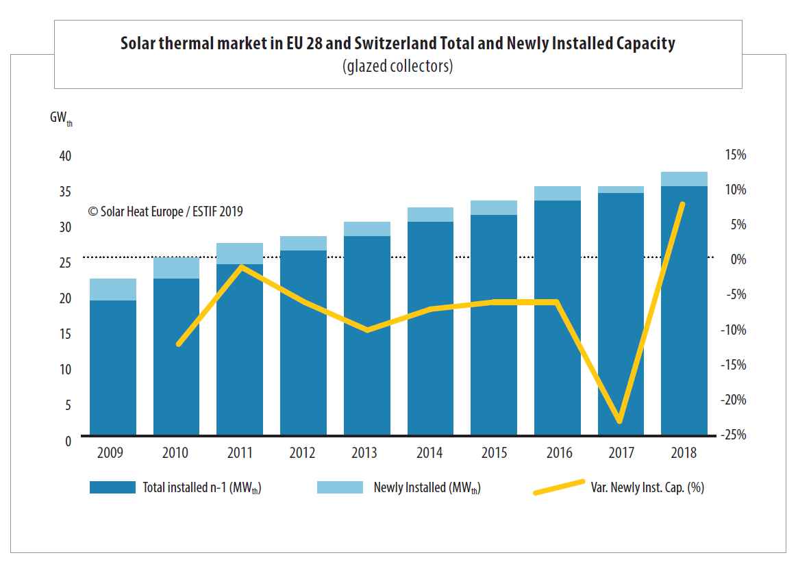 Solar thermal market in EU 28