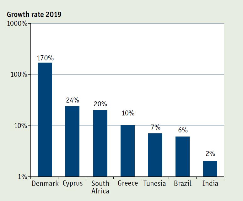 Diagramm der weltweiten Wachstumsraten am Solarwärmemarkt 2019