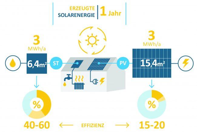 Infografik Vergleich der Effizienz von Solarthermie und Photovoltaik