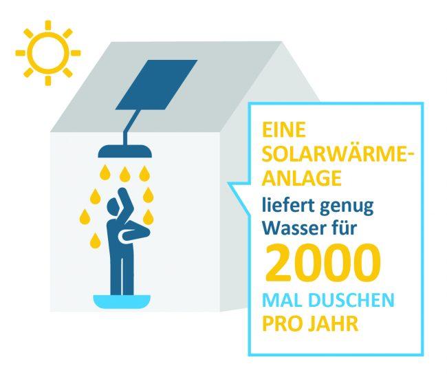 Infografik Solarthermie Warmwasser Duschen