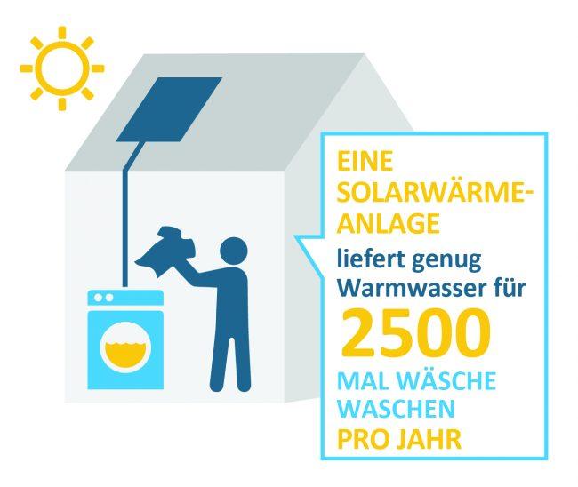 Infografik Solarthermie Warmwasser Wäsche waschen