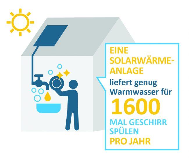 Infografik Solarthermie Warmwasser Geschirrspüler