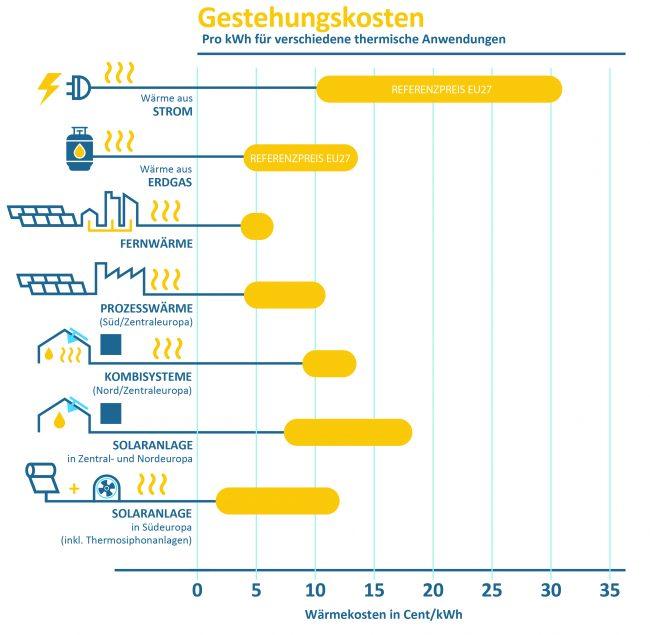 Solarthermie Vergleich Gestehungskosten