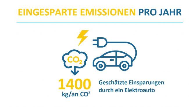 Solarthermie eingesparte Emissionen