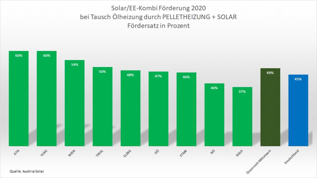 Grafik Förderung Raus aus Öl 2020 Pelletheizung + Solarthermie