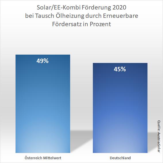 Grafik Förderung Raus aus Öl Solarthermie 2020 Vergleich Deutschland Österreich