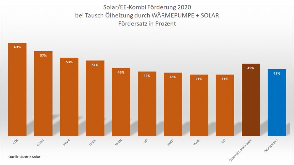 Grafik Förderung Raus aus Öl 2020 Wärmepumpe + Solarthermie
