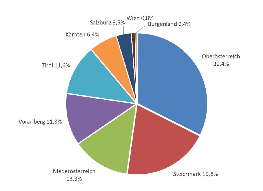 Diagramm zeigt in den Bundesländern 2019 installierte Flach- und Vakuumröhrenkollektoren