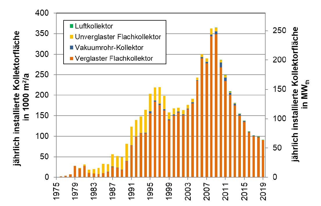 Diagramm zeigt Marktentwicklung 2019 bei Solaranlagen