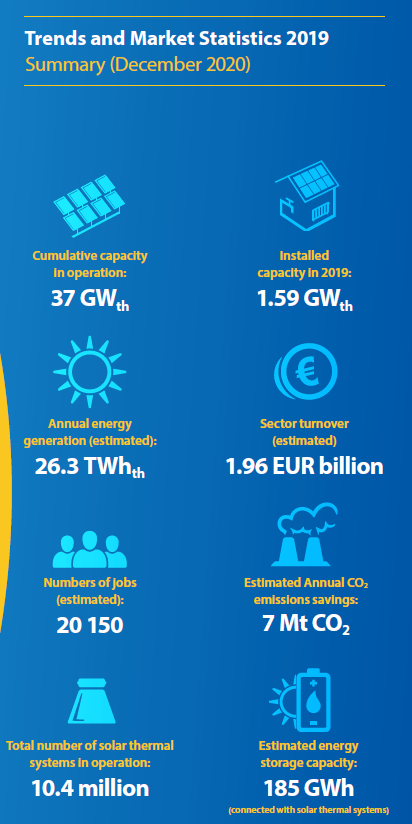 Data Highlights of the European Solar Heat Market 2019