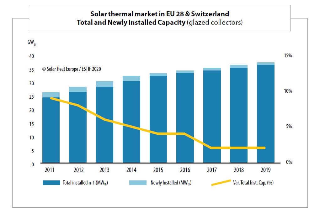 Solar thermal market in EU 28