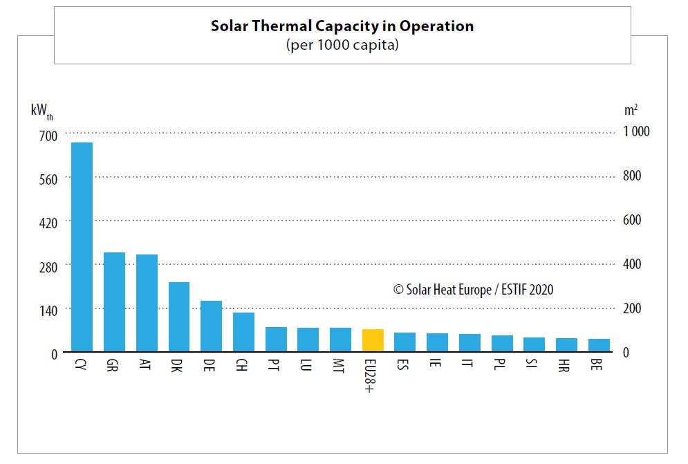 Solar Thermal Capacity per capita in Operation 2019