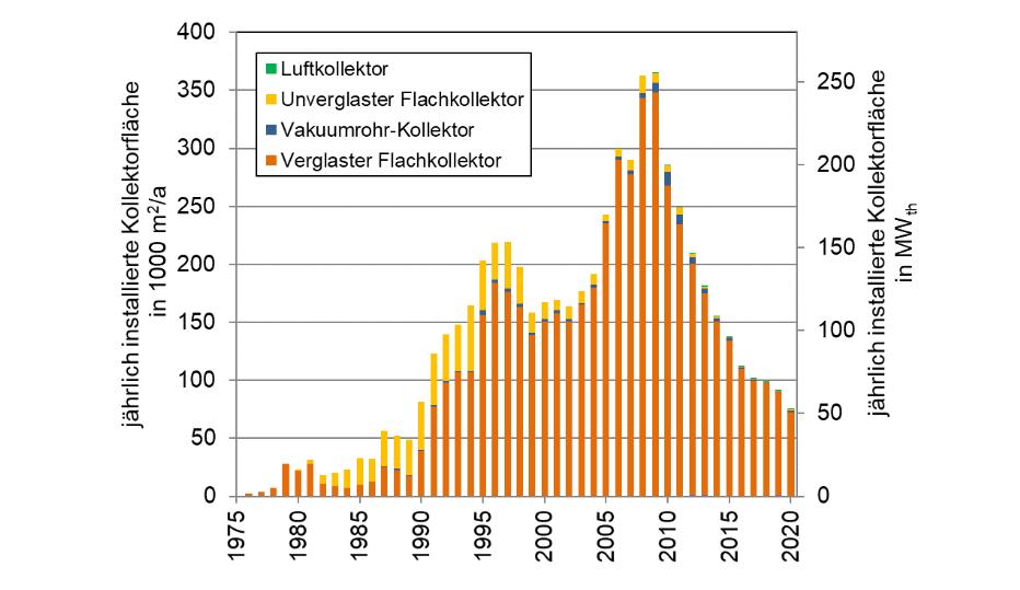 Diagramm zeigt Marktentwicklung 2020 bei Solaranlagen