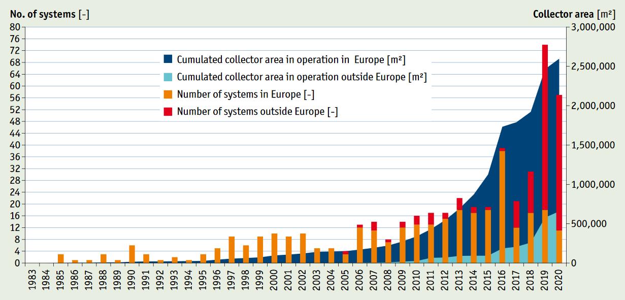 Diagramm solare Großanlagen 2020