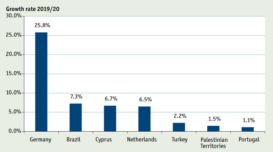 Diagramm der weltweiten Wachstumsraten am Solarwärmemarkt 2020